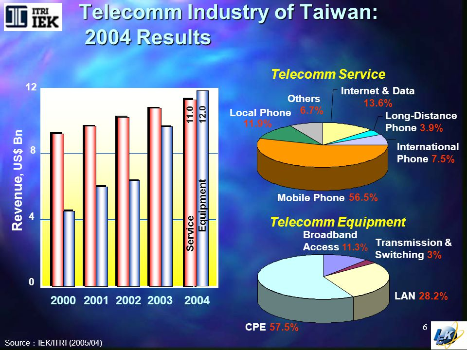 Trend Analysis of Major Telecomm Service in Taiwan