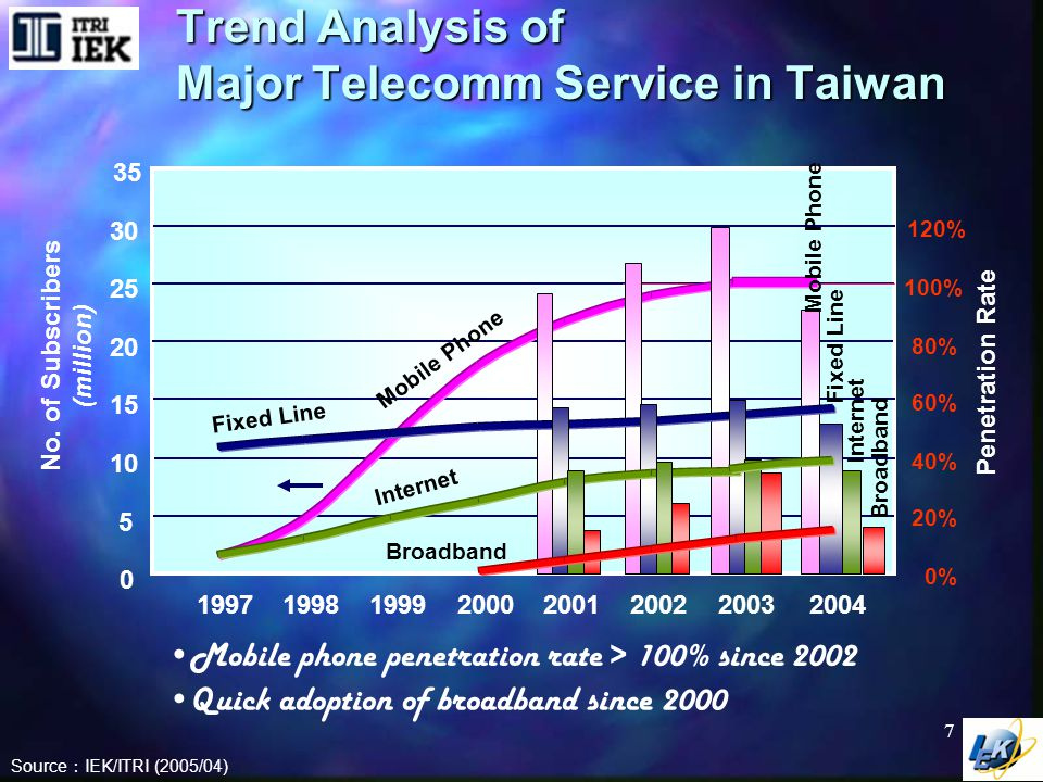 Revenue Share of Telecomm Services in Taiwan