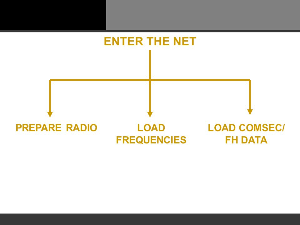 ENTER THE NET PREPARE RADIO LOAD FREQUENCIES LOAD COMSEC/ FH DATA