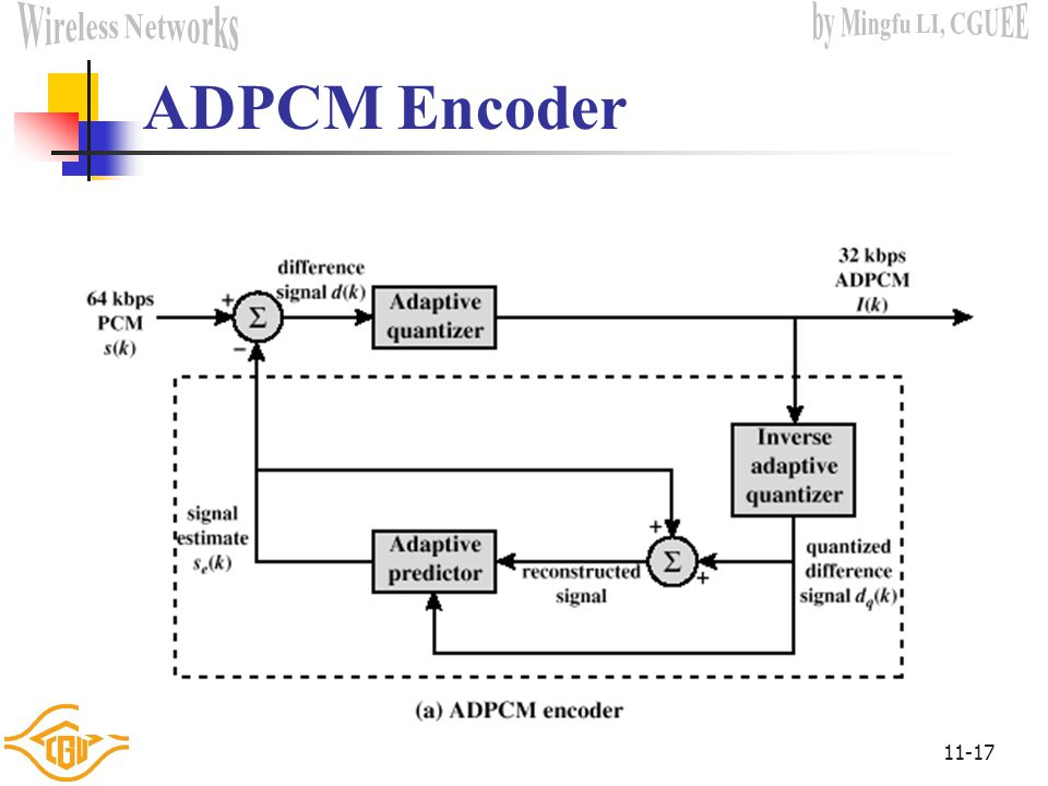 ADPCM Encoder
