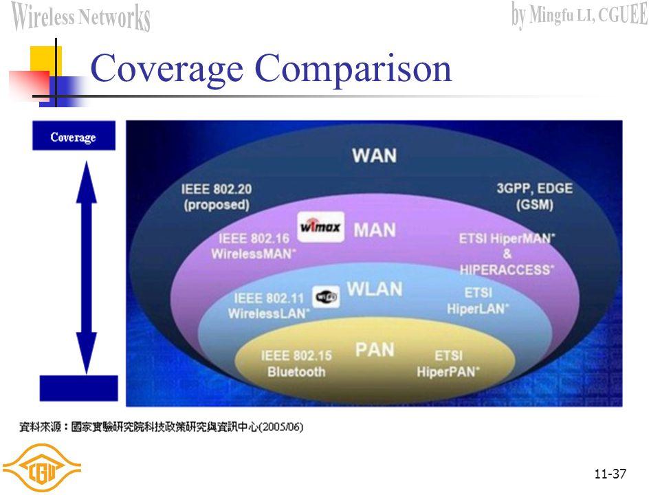 Coverage Comparison