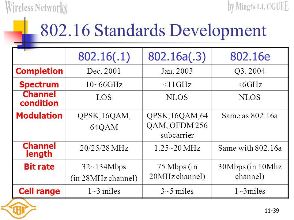802.16 Standards Development
