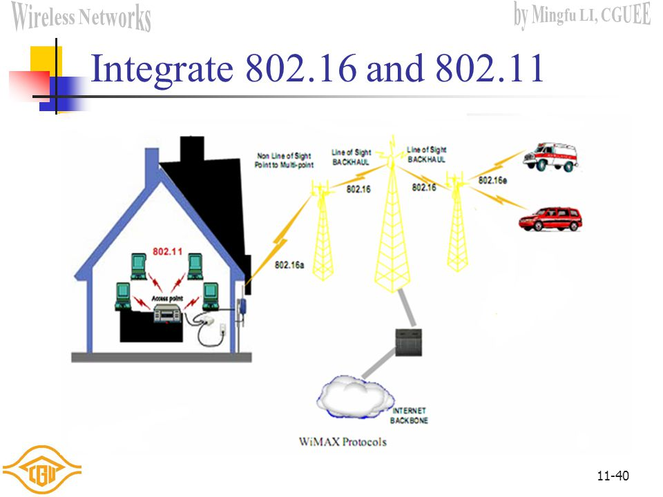 Integrate 802.16 and 802.11