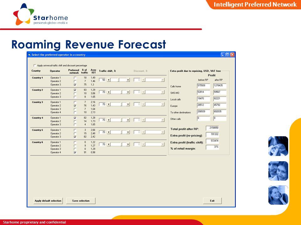 Roaming Revenue Forecast