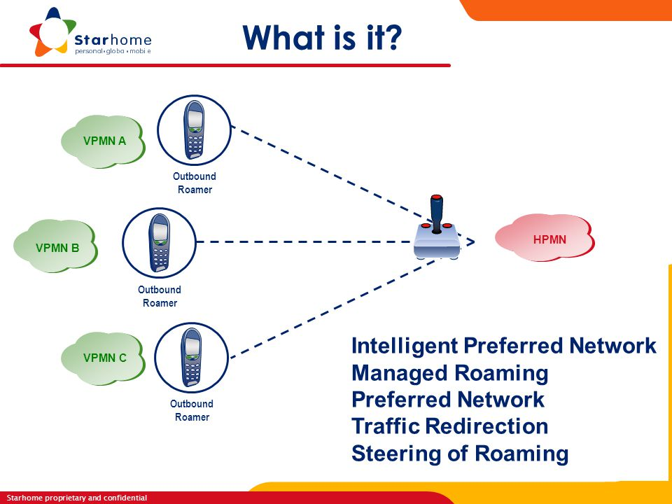 What is it Intelligent Preferred Network Managed Roaming