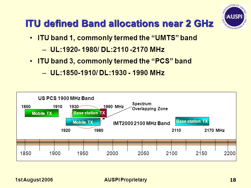 ITU defined Band allocations near 2 GHz