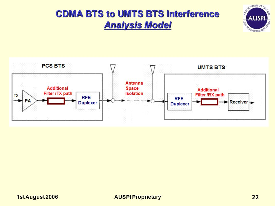 CDMA BTS to UMTS BTS Interference