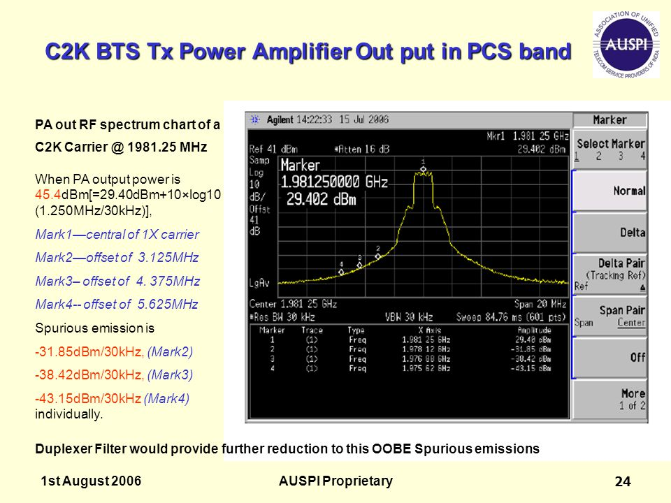 C2K BTS Tx Power Amplifier Out put in PCS band