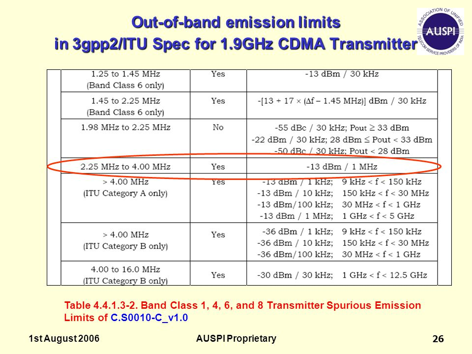 Out-of-band emission limits in 3gpp2/ITU Spec for 1