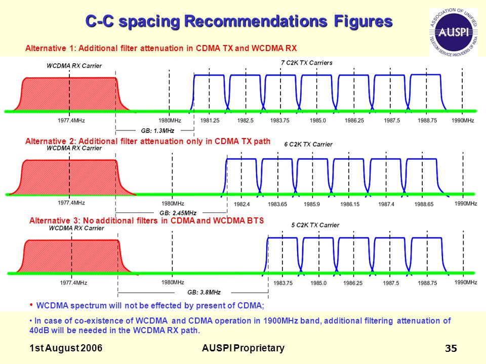 C-C spacing Recommendations Figures