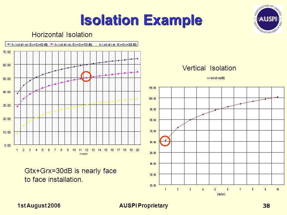 Isolation Example Horizontal Isolation Vertical Isolation