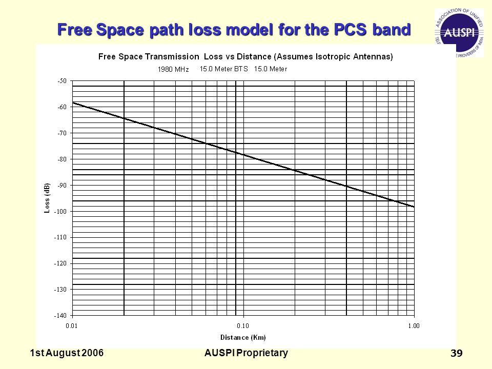 Free Space path loss model for the PCS band