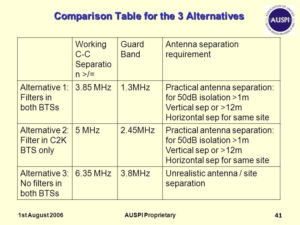 Comparison Table for the 3 Alternatives