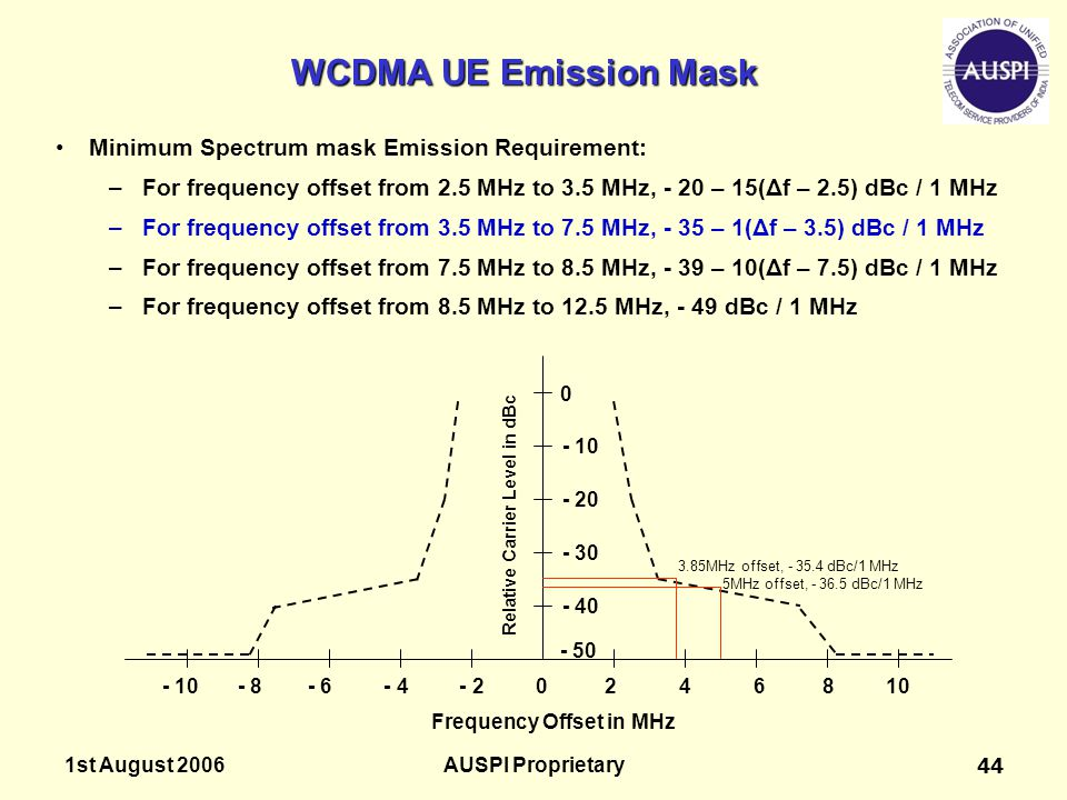 WCDMA UE Emission Mask Minimum Spectrum mask Emission Requirement: