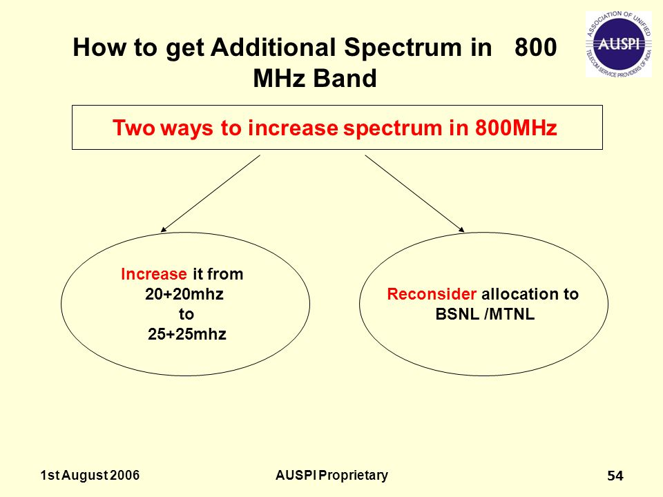 How to get Additional Spectrum in 800 MHz Band