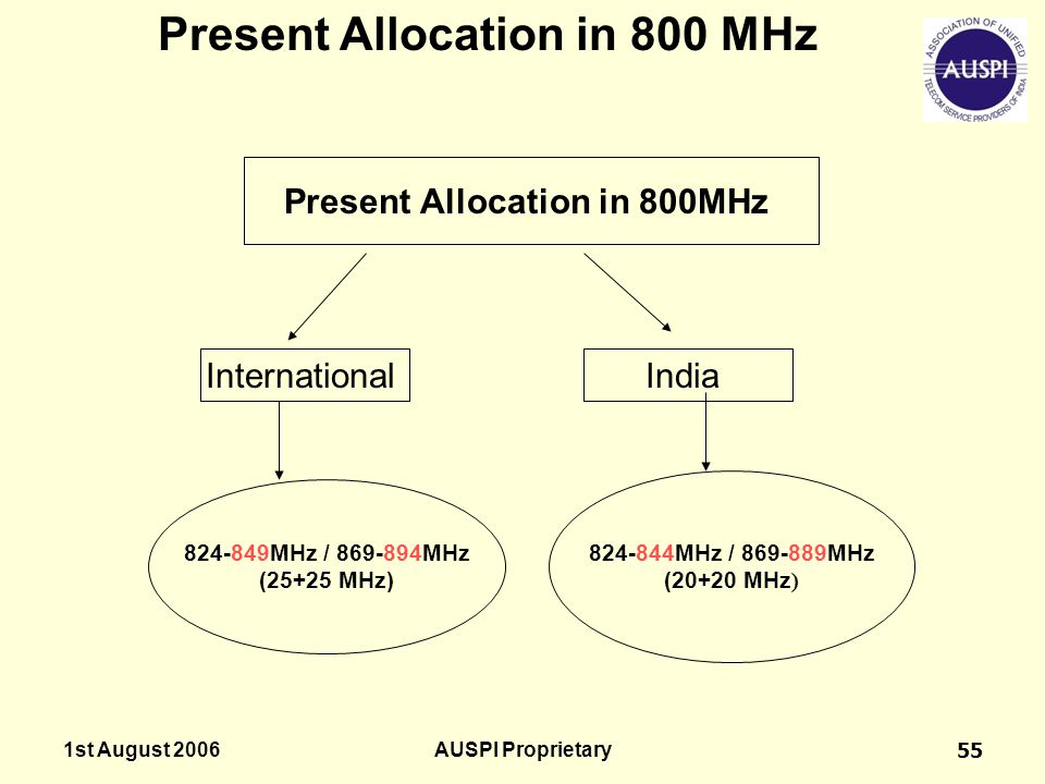 Present Allocation in 800 MHz Present Allocation in 800MHz