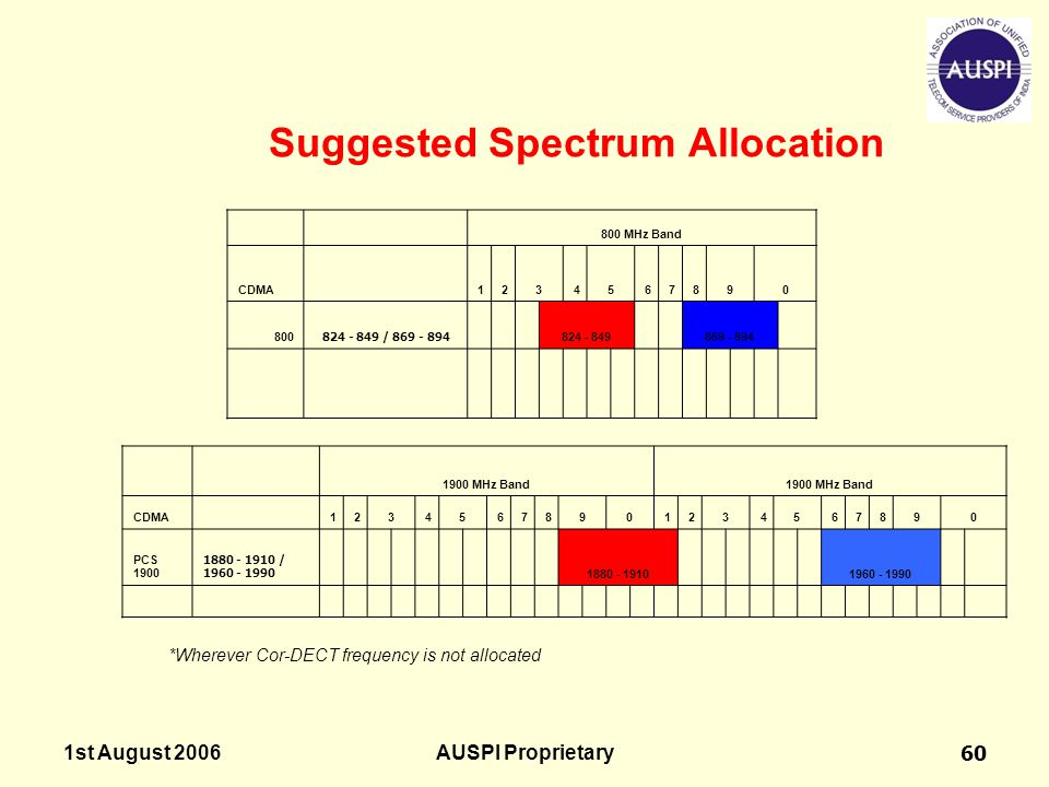 Suggested Spectrum Allocation