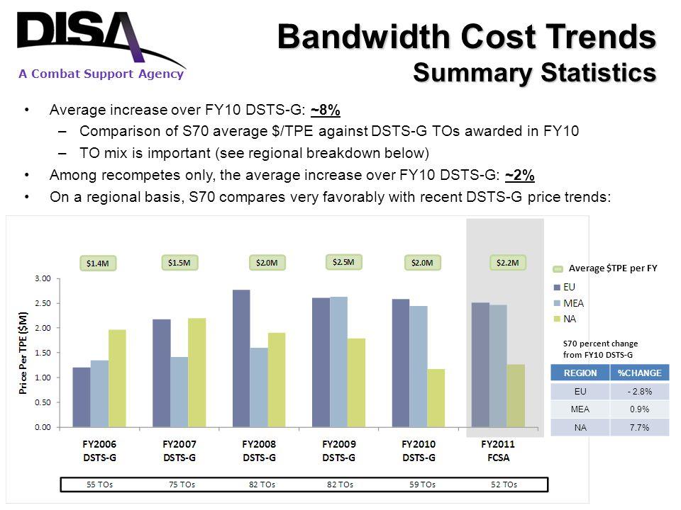 Bandwidth Cost Trends Summary Statistics