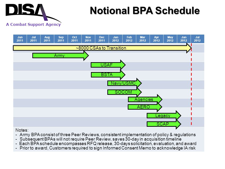 Notional BPA Schedule ~8000 CSAs to Transition Army USAF Notes: