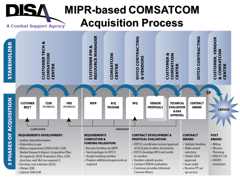 MIPR-based COMSATCOM Acquisition Process