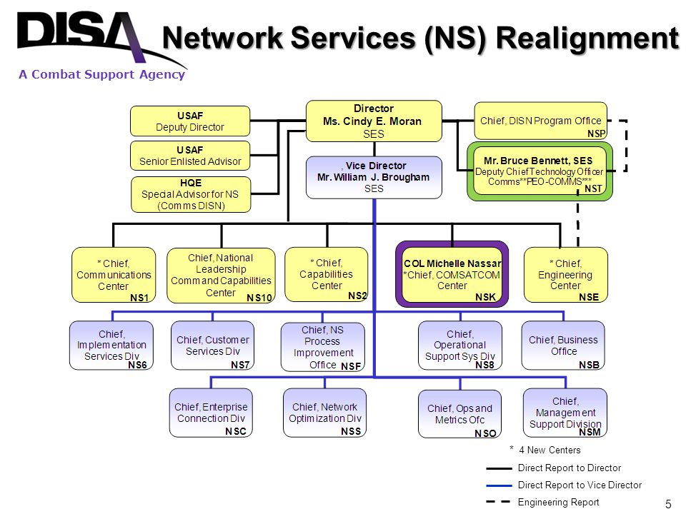Network Services (NS) Realignment