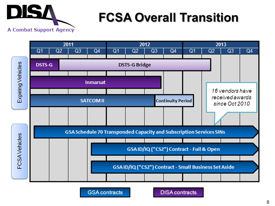FCSA Overall Transition