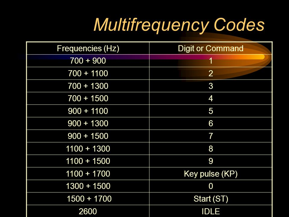 Multifrequency Codes Frequencies (Hz) Digit or Command 700 + 900 1