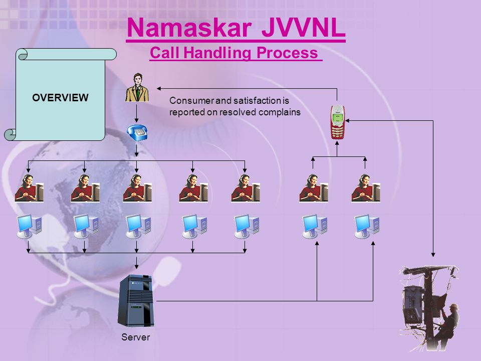 Namaskar JVVNL Call Handling Process OVERVIEW
