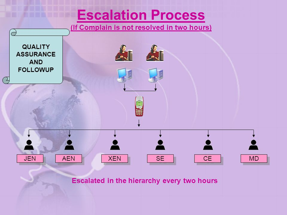 Escalation Process (If Complain is not resolved in two hours)