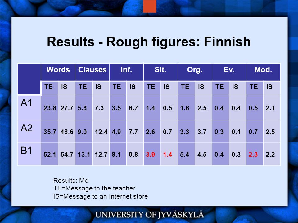 Results - Rough figures: Finnish