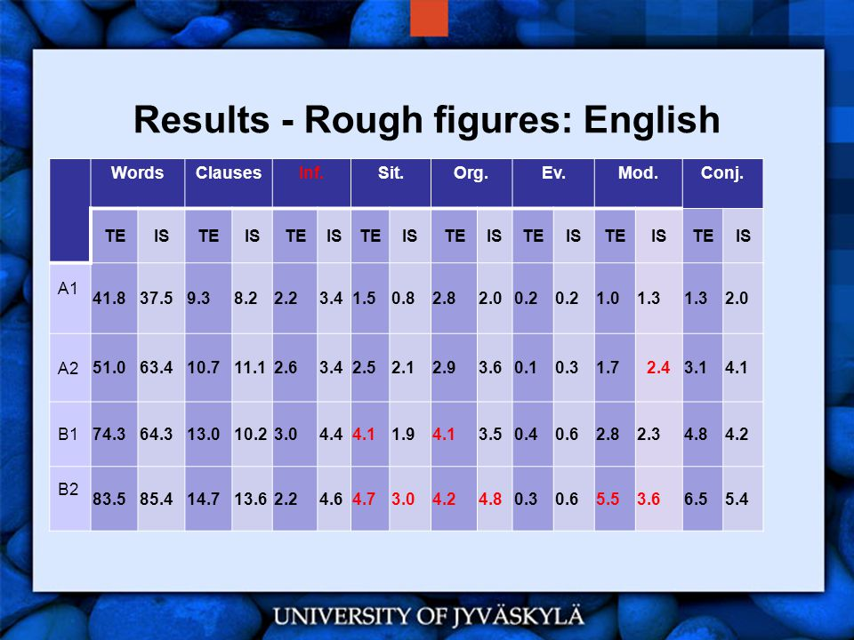 Results - Rough figures: English