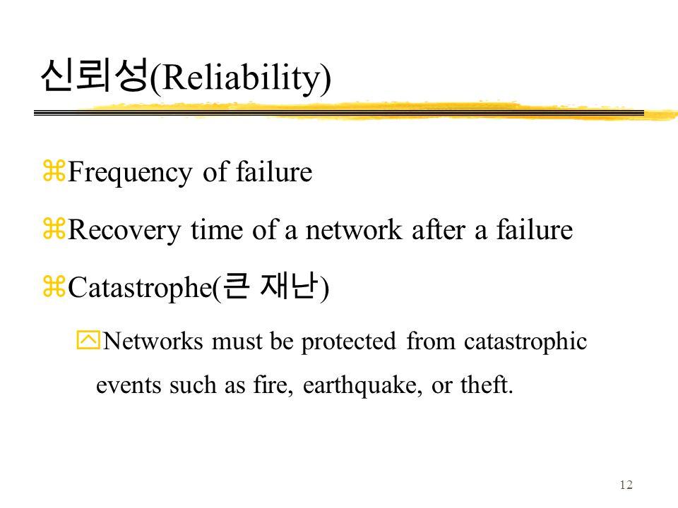 신뢰성(Reliability) Frequency of failure