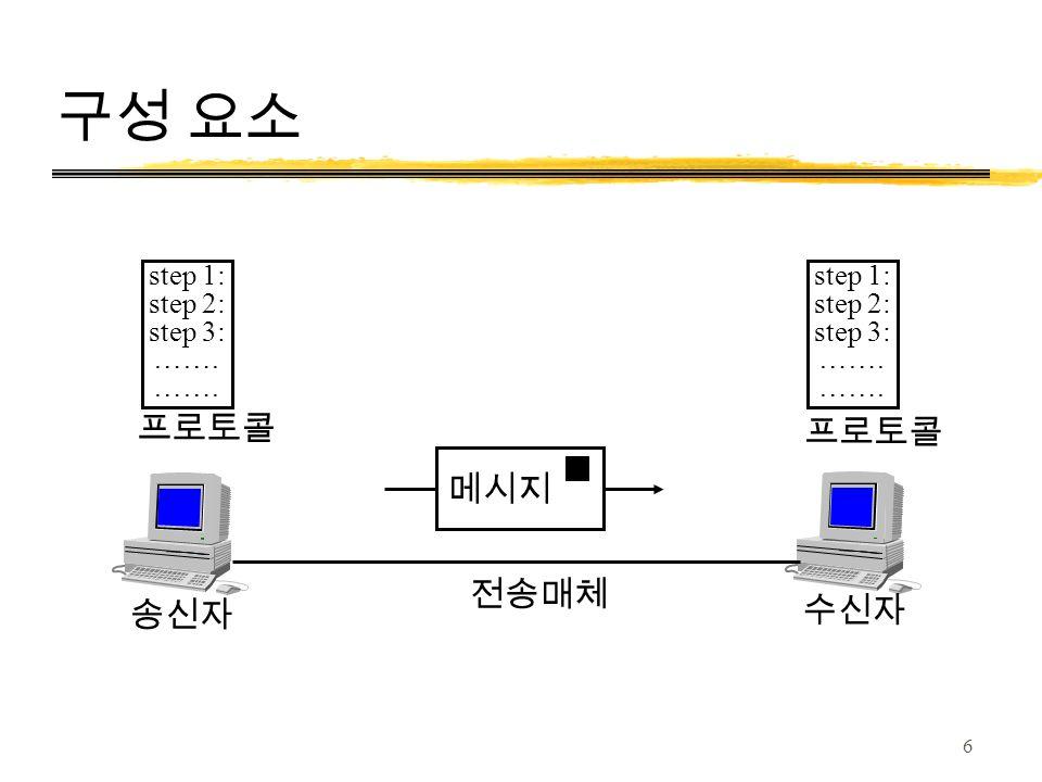 구성 요소 step 1: step 2: step 3: ……. 송신자 수신자 전송매체 프로토콜 메시지