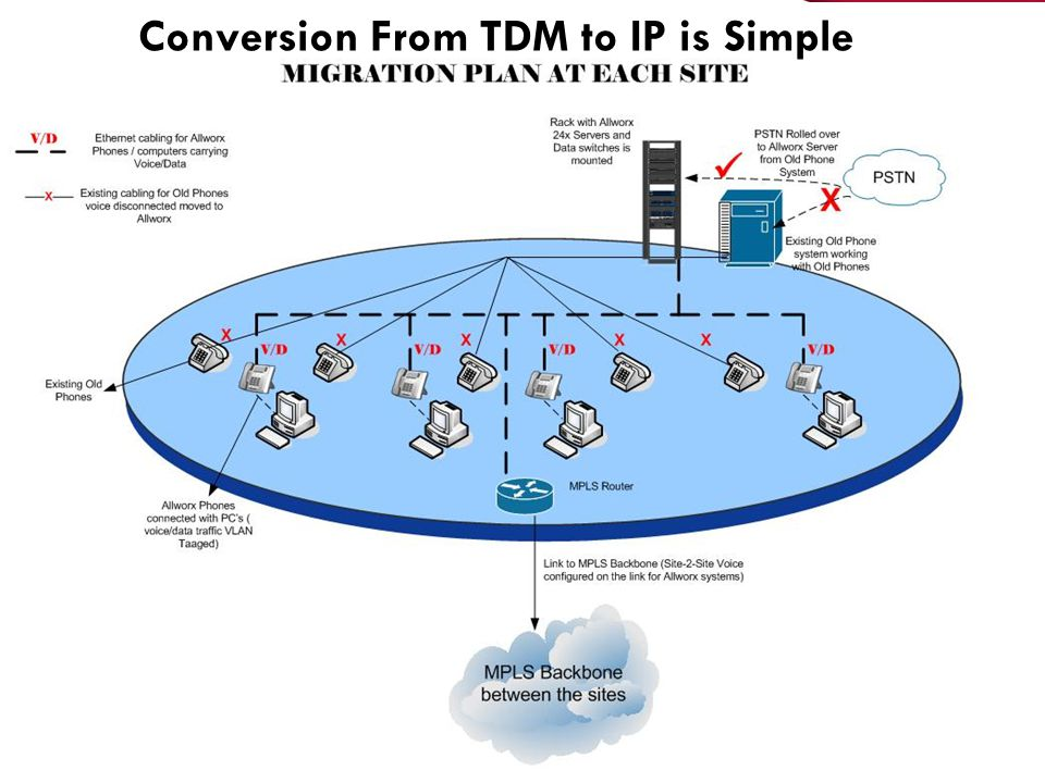 Conversion From TDM to IP is Simple
