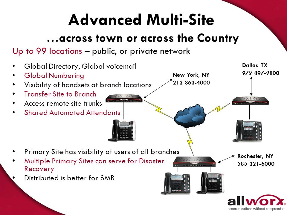 Advanced Multi-Site …across town or across the Country