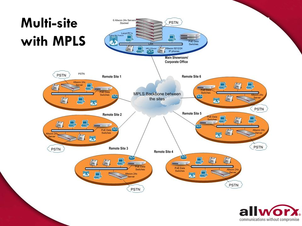 Multi-site with MPLS