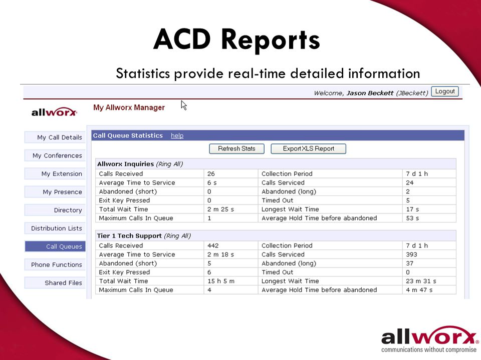 ACD Reports Statistics provide real-time detailed information 39
