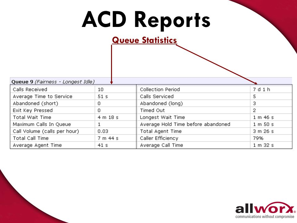 ACD Reports Queue Statistics 41