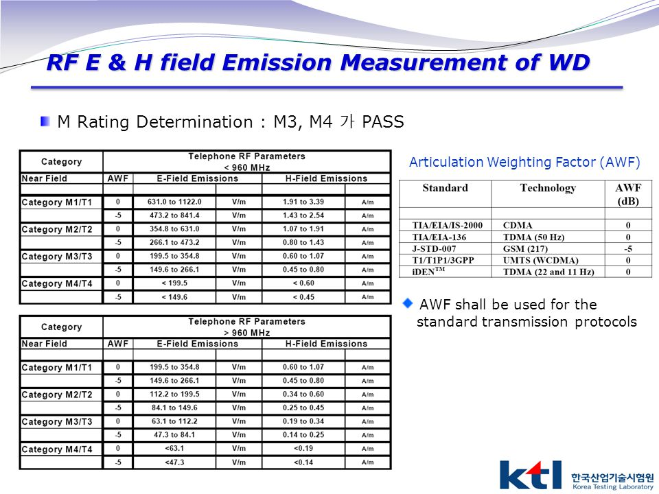 Articulation Weighting Factor (AWF)