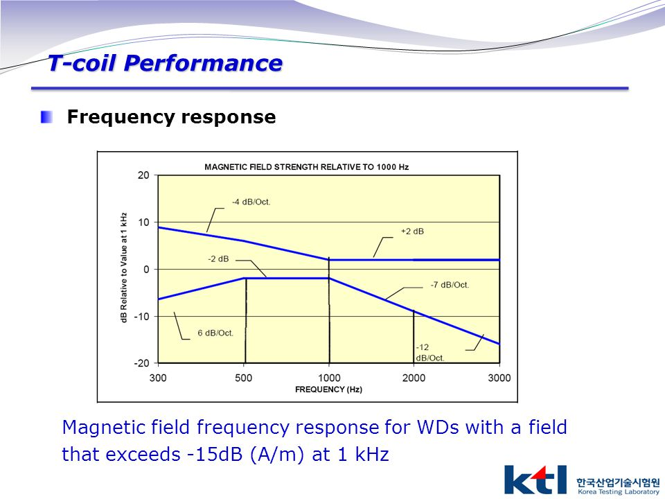 T-coil Performance Frequency response