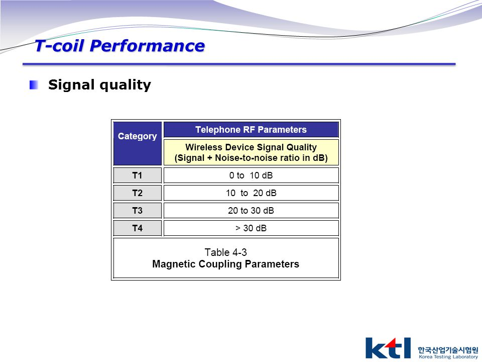 T-coil Performance Signal quality
