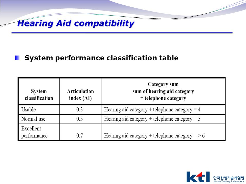 Hearing Aid compatibility