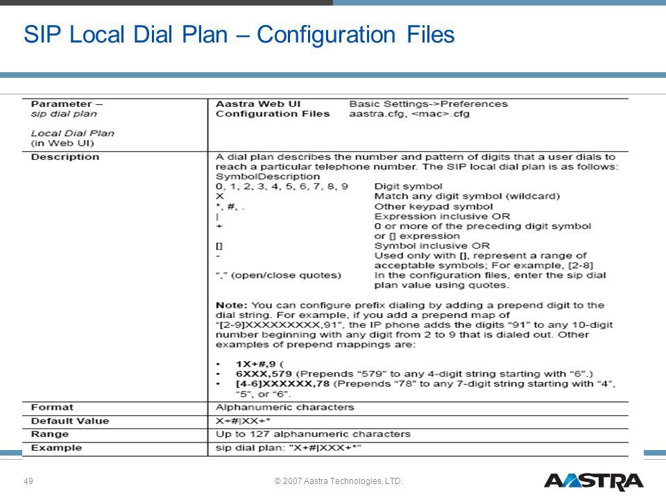 SIP Local Dial Plan – Configuration Files