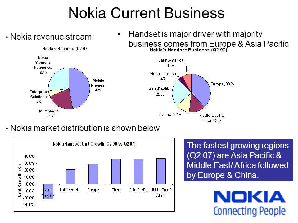 Nokia Current Business