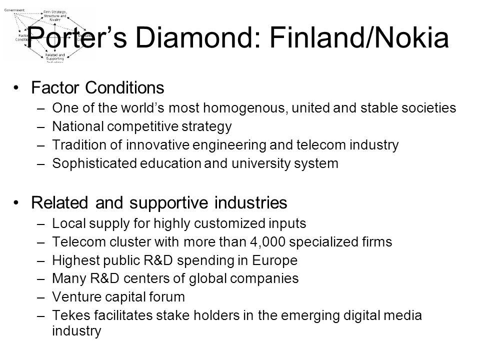 Porter's Diamond: Finland/Nokia