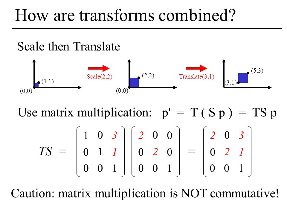 How are transforms combined
