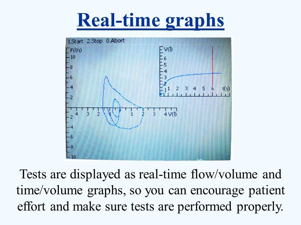 Real-time graphs