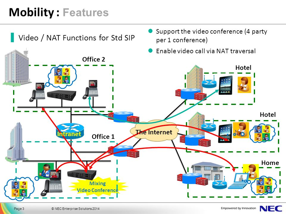Mobility : Features Video / NAT Functions for Std SIP