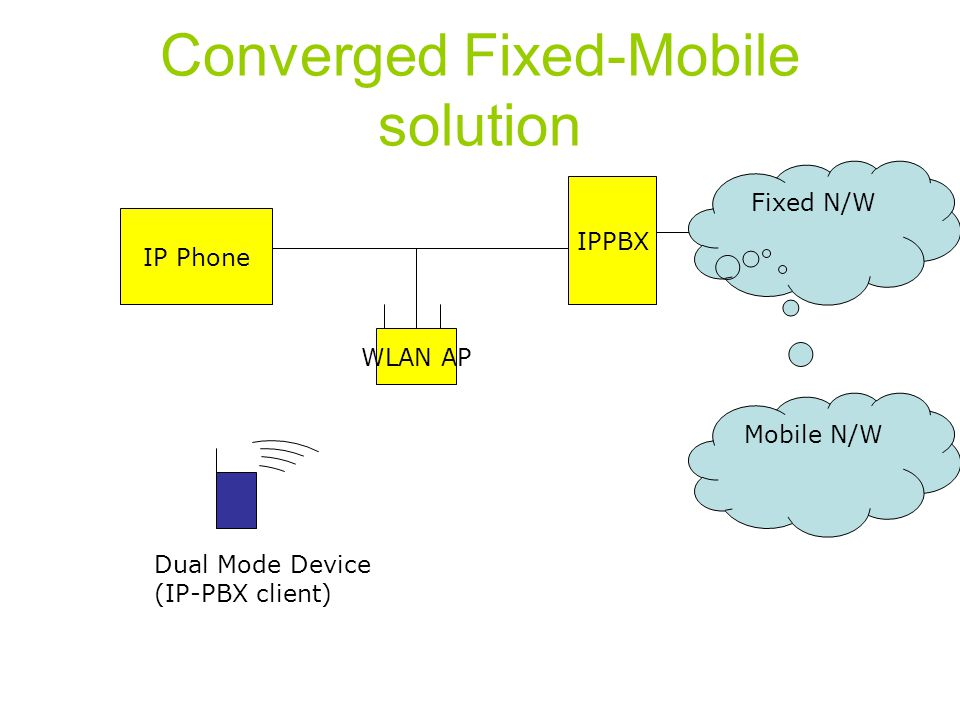 Converged Fixed-Mobile solution