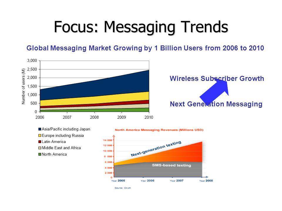 Focus: Messaging Trends